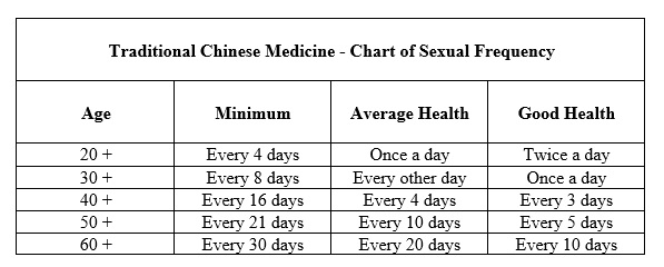 TCM Sexual Activity Chart